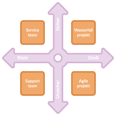 Work domains according to size and degree of certainty